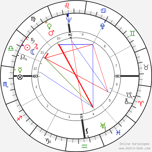 James Whitmore astro natal birth chart, James Whitmore horoscope, astrology