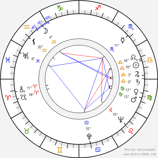 Jarmil Burghauser birth chart, biography, wikipedia 2018, 2019