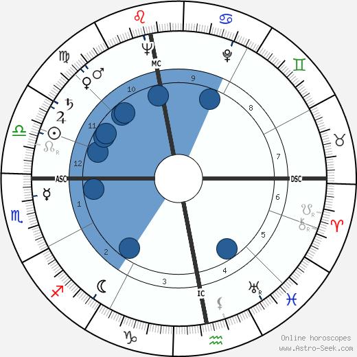 Jeff Mayo wikipedia, horoscope, astrology, instagram