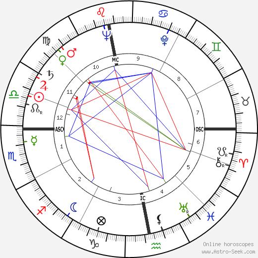 Jeff Mayo tema natale, oroscopo, Jeff Mayo oroscopi gratuiti, astrologia