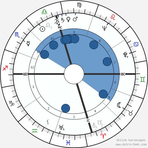 Jesse Helms wikipedia, horoscope, astrology, instagram