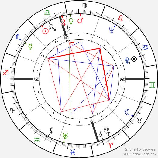Jesse Helms tema natale, oroscopo, Jesse Helms oroscopi gratuiti, astrologia