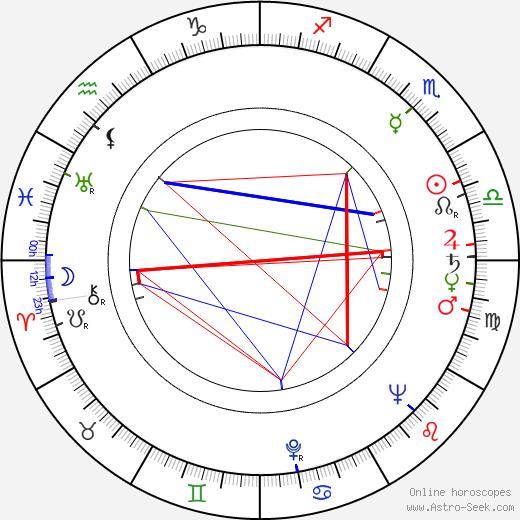 Jiří Nesvadba birth chart, Jiří Nesvadba astro natal horoscope, astrology