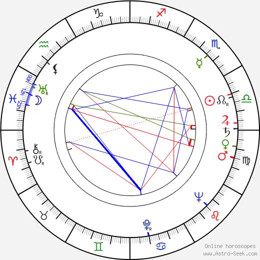 John Blythe astro natal birth chart, John Blythe horoscope, astrology