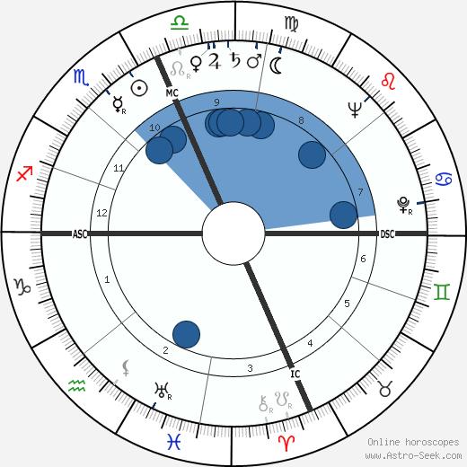 Leonardo Costagliola wikipedia, horoscope, astrology, instagram
