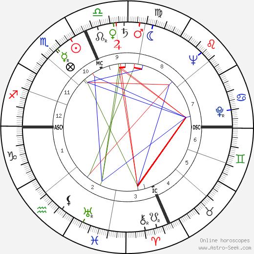 Leonardo Costagliola astro natal birth chart, Leonardo Costagliola horoscope, astrology