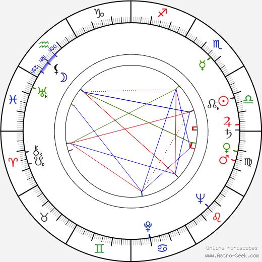 Linda Stirling birth chart, Linda Stirling astro natal horoscope, astrology