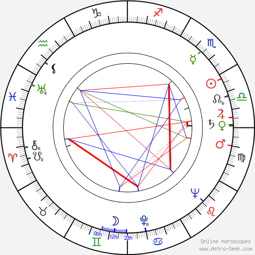 Malcolm Arnold astro natal birth chart, Malcolm Arnold horoscope, astrology