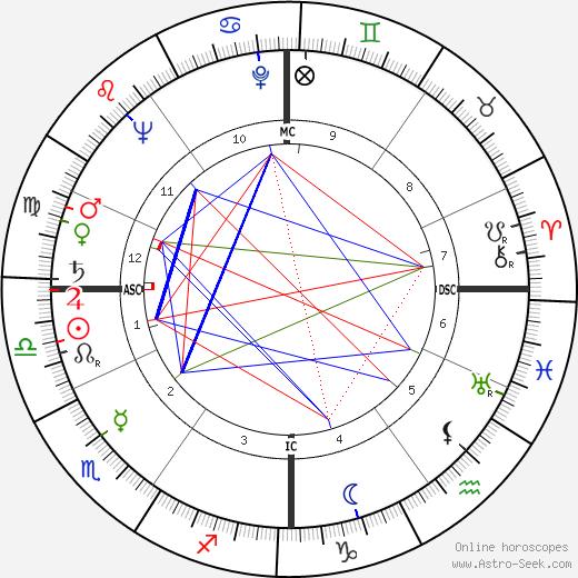 Мишель Буарон Michel Boisrond день рождения гороскоп, Michel Boisrond Натальная карта онлайн