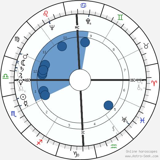 Peggy Bell wikipedia, horoscope, astrology, instagram