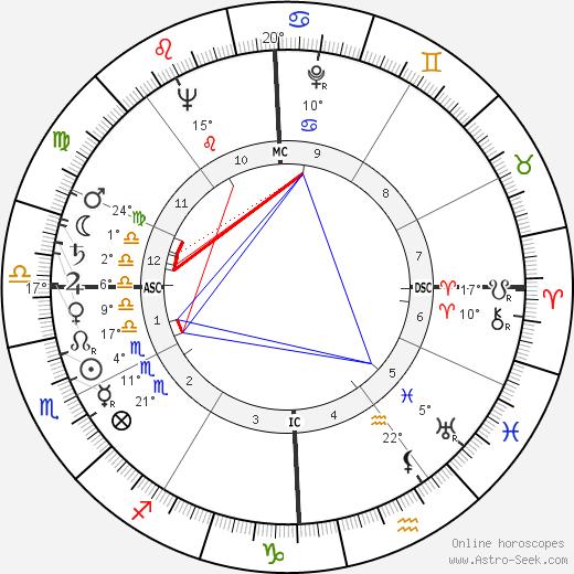 Peggy Bell birth chart, biography, wikipedia 2020, 2021