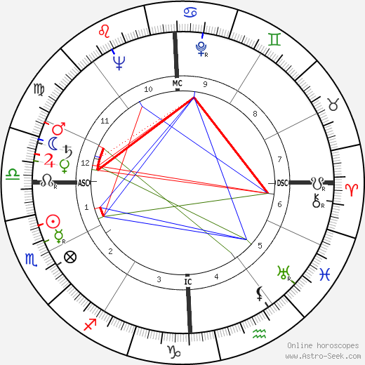 Peggy Bell birth chart, Peggy Bell astro natal horoscope, astrology