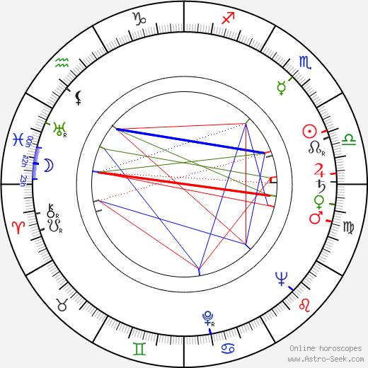 Rade Marković день рождения гороскоп, Rade Marković Натальная карта онлайн