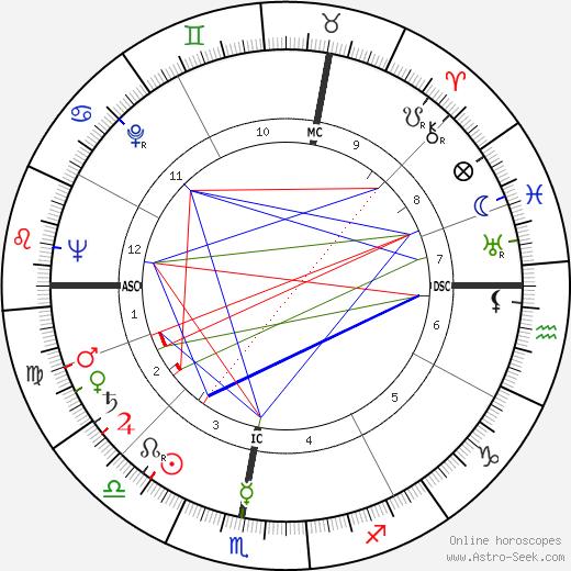 Robert Chapatte день рождения гороскоп, Robert Chapatte Натальная карта онлайн
