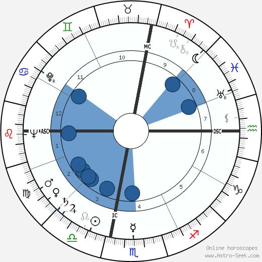 Robert Rockwell wikipedia, horoscope, astrology, instagram