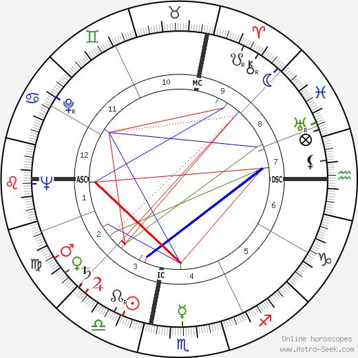 Robert Rockwell день рождения гороскоп, Robert Rockwell Натальная карта онлайн