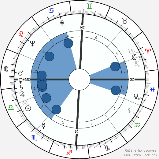 Robert Urquhart wikipedia, horoscope, astrology, instagram