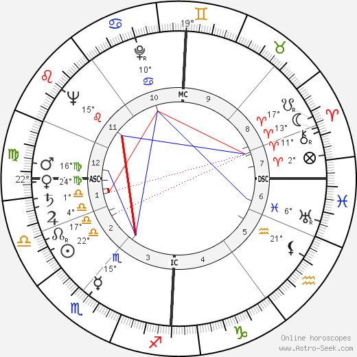 Robert Urquhart birth chart, biography, wikipedia 2017, 2018