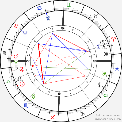 Robert Urquhart astro natal birth chart, Robert Urquhart horoscope, astrology