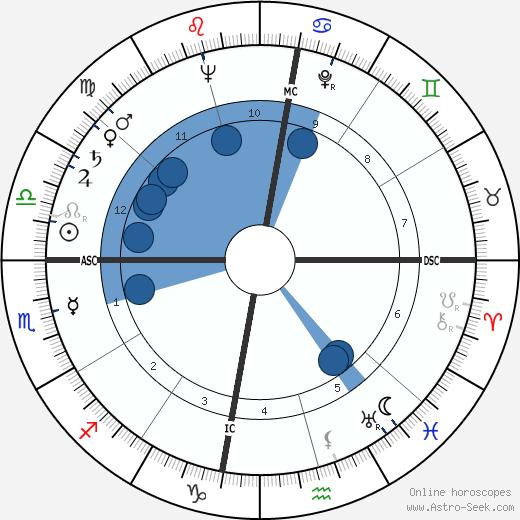 Salvador Minuchin wikipedia, horoscope, astrology, instagram