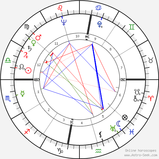 Сальвадор Минухин Salvador Minuchin день рождения гороскоп, Salvador Minuchin Натальная карта онлайн