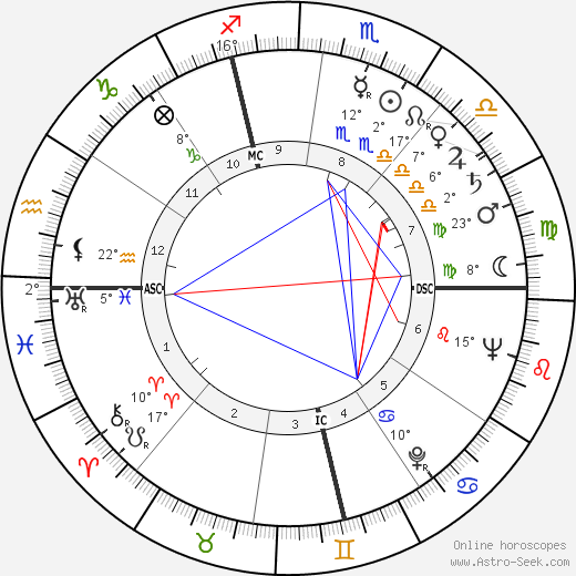 Scottie Fitzgerald birth chart, biography, wikipedia 2019, 2020