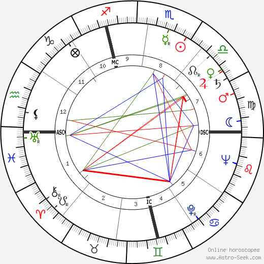 Scottie Fitzgerald birth chart, Scottie Fitzgerald astro natal horoscope, astrology