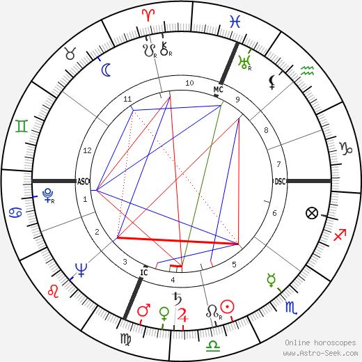 Tom Poston день рождения гороскоп, Tom Poston Натальная карта онлайн