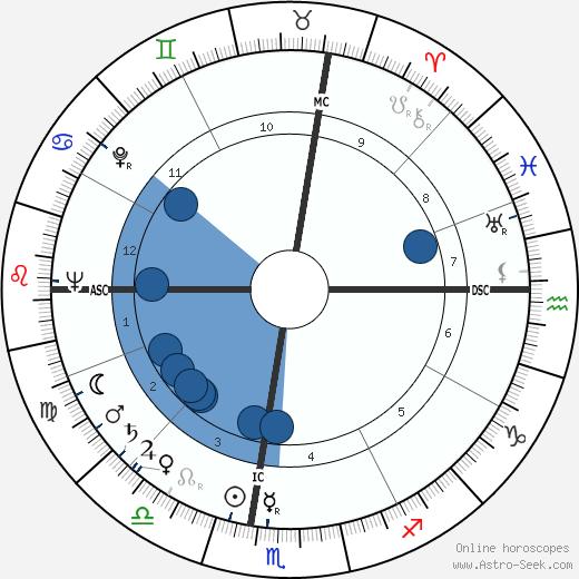 Warren Allen Smith wikipedia, horoscope, astrology, instagram