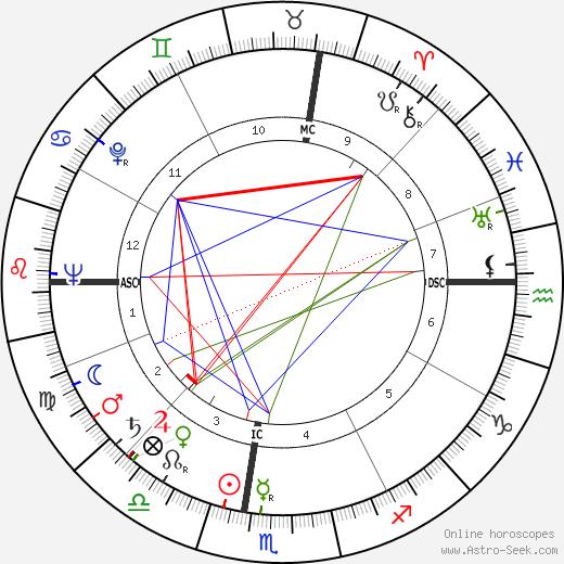 Warren Allen Smith birth chart, Warren Allen Smith astro natal horoscope, astrology