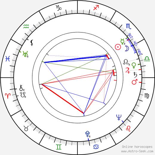 Wolf Ruvinskis день рождения гороскоп, Wolf Ruvinskis Натальная карта онлайн