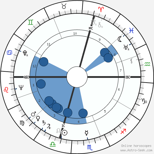 Yves Montand wikipedia, horoscope, astrology, instagram