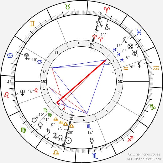 Yves Montand birth chart, biography, wikipedia 2018, 2019