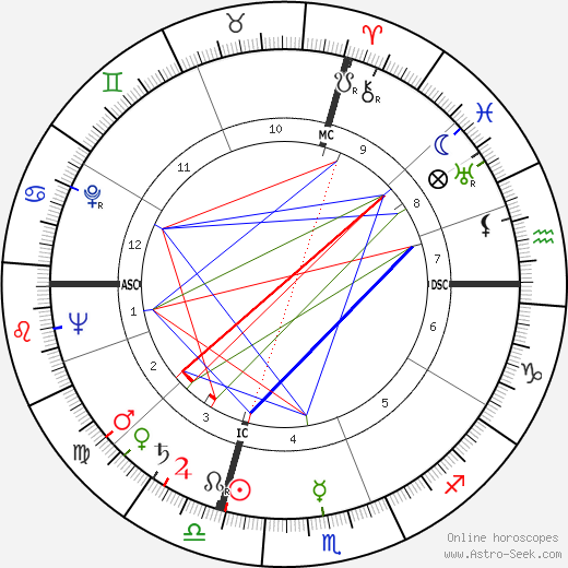 Yves Montand astro natal birth chart, Yves Montand horoscope, astrology