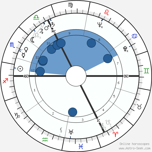 Albert Féraud wikipedia, horoscope, astrology, instagram