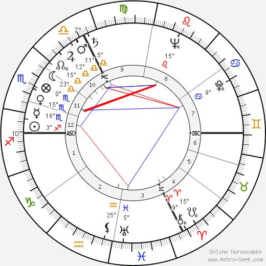 Albert Féraud birth chart, biography, wikipedia 2019, 2020