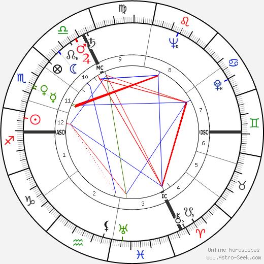 Albert Féraud astro natal birth chart, Albert Féraud horoscope, astrology