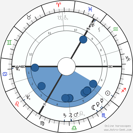 Alexander Dubček horoscope, astrology, sign, zodiac, date of birth, instagram