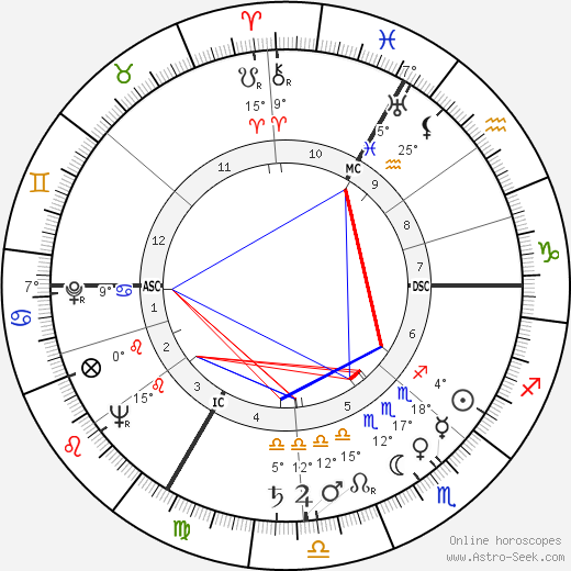 Alexander Dubček birth chart, biography, wikipedia 2018, 2019