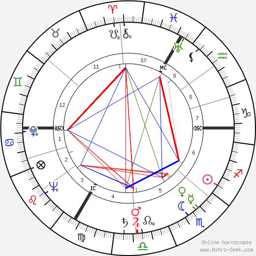 Alexander Dubček astro natal birth chart, Alexander Dubček horoscope, astrology