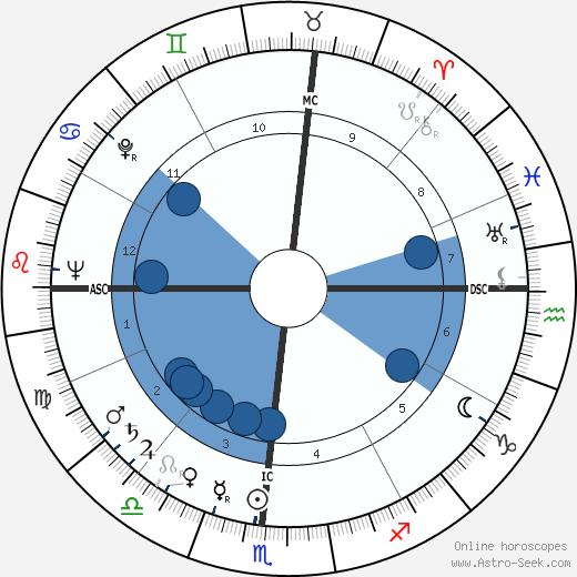 Andrew Mattei Gleason wikipedia, horoscope, astrology, instagram