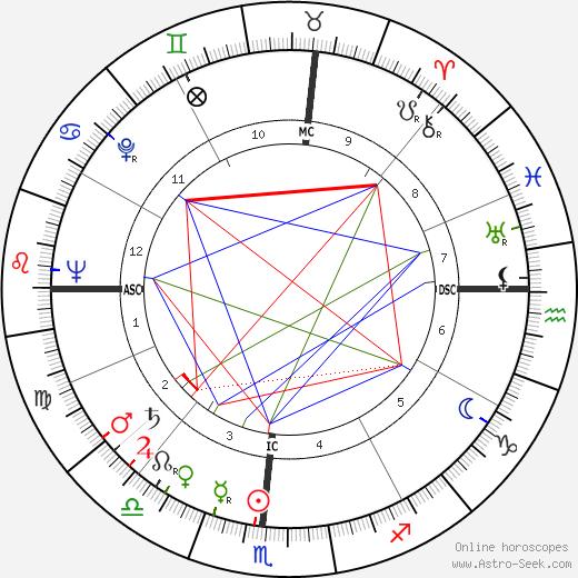 Andrew Mattei Gleason tema natale, oroscopo, Andrew Mattei Gleason oroscopi gratuiti, astrologia