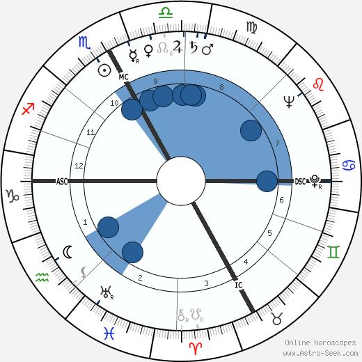Angelo Franzosi wikipedia, horoscope, astrology, instagram