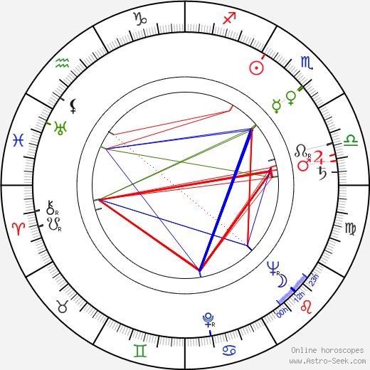 Annie Vernay birth chart, Annie Vernay astro natal horoscope, astrology