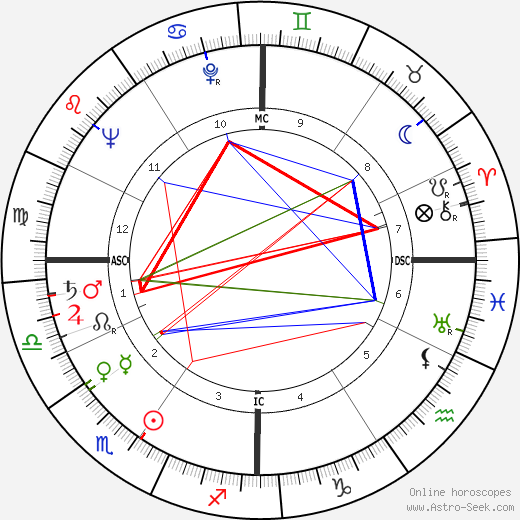 Брайан Кит Brian Keith день рождения гороскоп, Brian Keith Натальная карта онлайн
