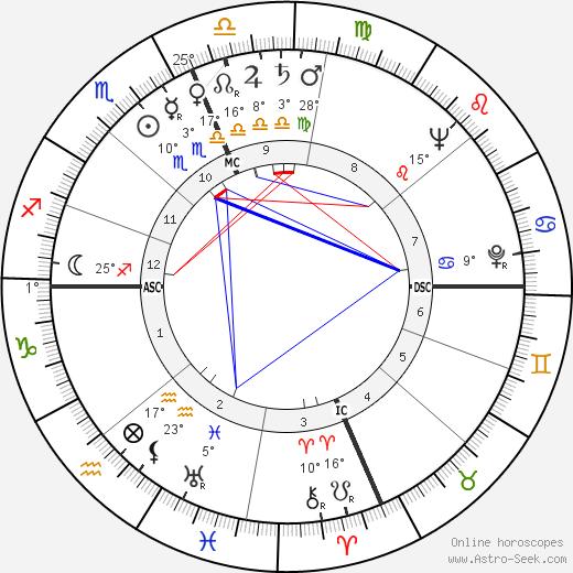 Charles Bronson birth chart, biography, wikipedia 2018, 2019