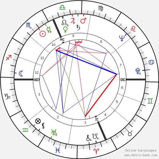 Charles Bronson astro natal birth chart, Charles Bronson horoscope, astrology