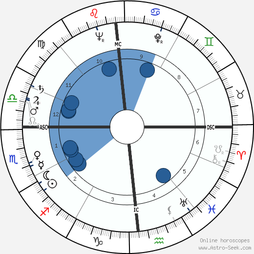 Christine de Rivoyre wikipedia, horoscope, astrology, instagram