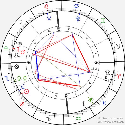 Christine de Rivoyre astro natal birth chart, Christine de Rivoyre horoscope, astrology