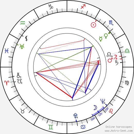 Dan Frazer birth chart, Dan Frazer astro natal horoscope, astrology